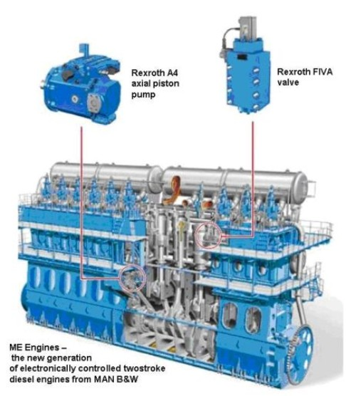 Ship Diesel Engine