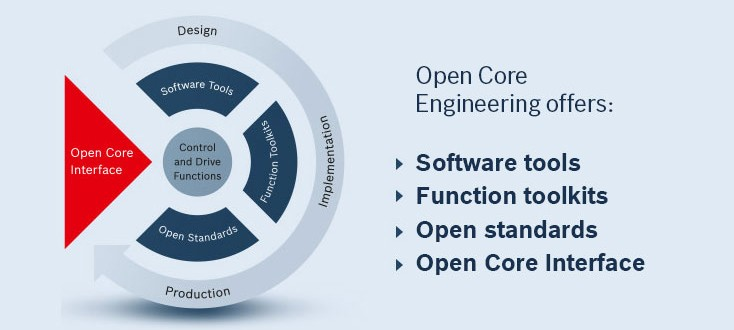 Elementy rozwiązania Open Core Engineering
