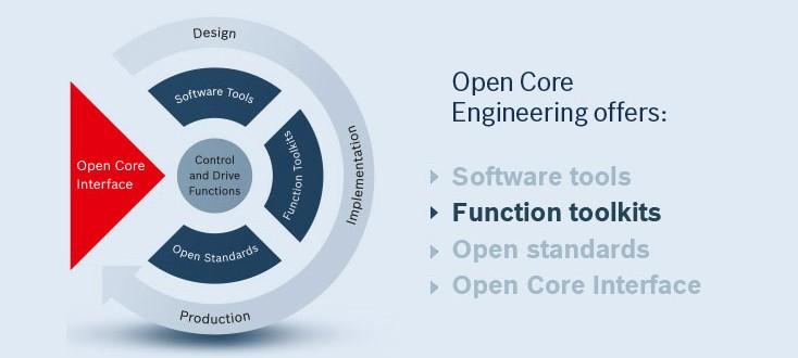 Elementy rozwiązania Open Core Engineering – pakiety funkcji