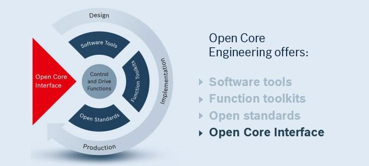 Elementy rozwiązania Open Core Engineering – Open Core Interface