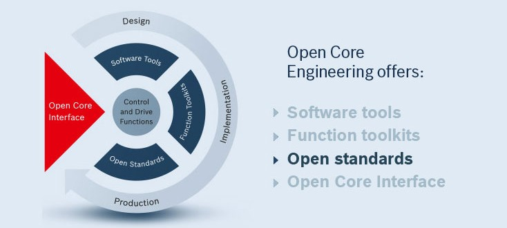 The Features of Open Core Engineering – Open standards