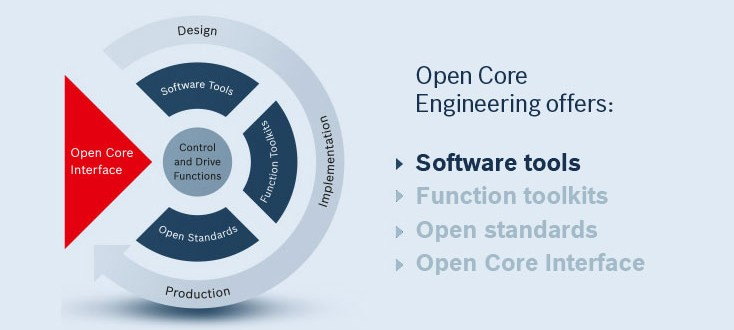 The Features of Open Core Engineering – Software tools