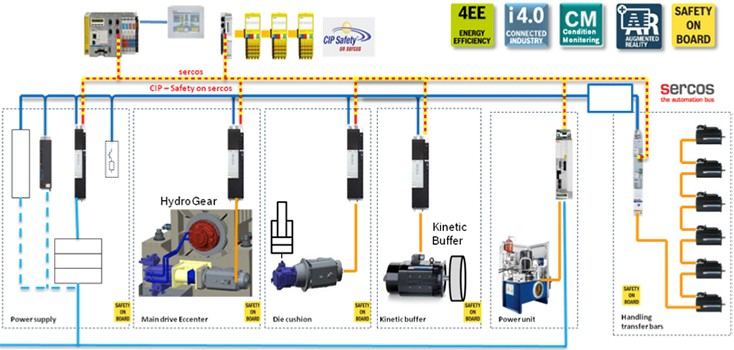 Hydro gear electric scheme with kinetic buffer layout diagram and safety badges