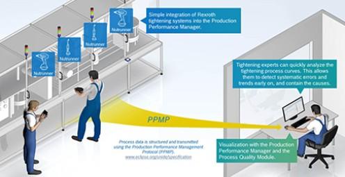 Zestaw startowy do kontroli jakości procesu dokręcania