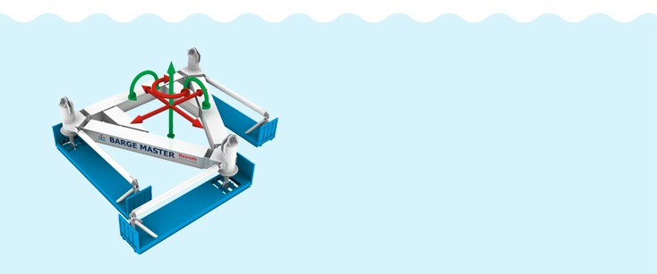Heave compensation uses a moving platform to neutralize the roll, yaw and heave caused by the waves.