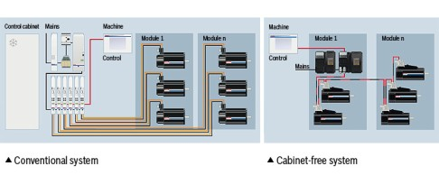 Cabinet-free system