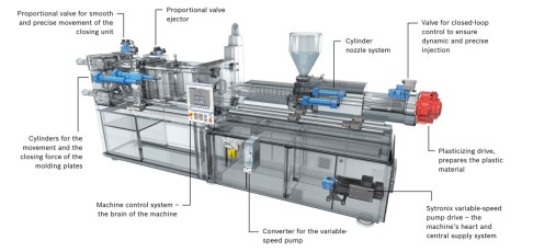 Injection molding machine with hydraulic drive