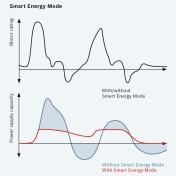 Wykres sprawności energetycznej