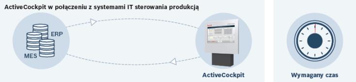 ActiveCockpit połączony z systemami IT
