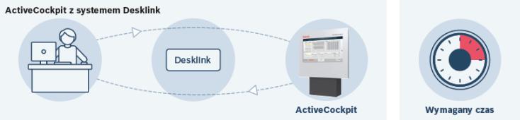 ActiveCockpit z systemem Desklink